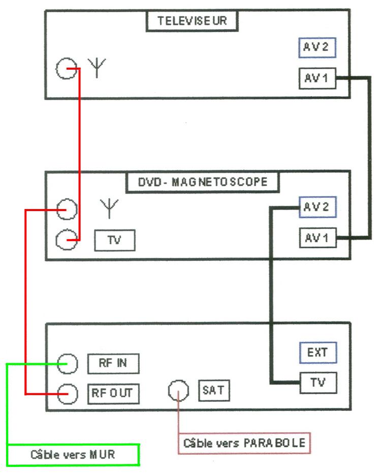 schema branchement decodeur sfr