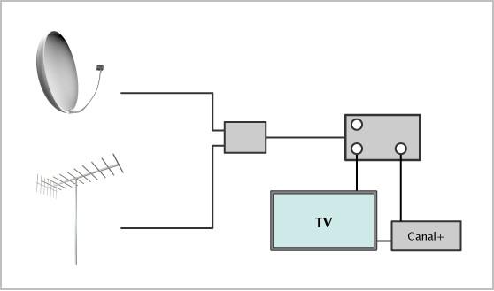 R ponses hi fi vid o d pannage pertubation entre satellite - Branchement antenne tv ...