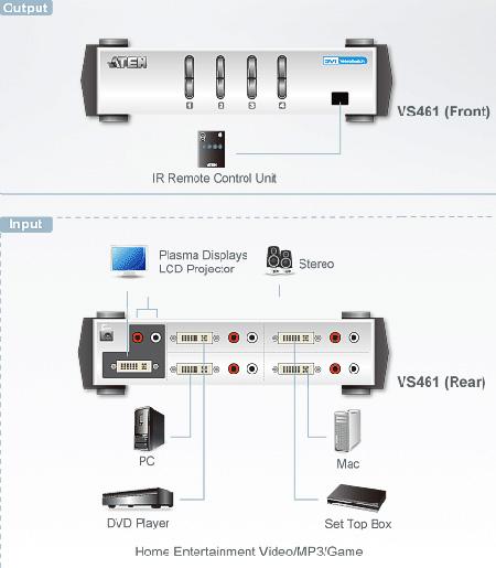 exemple de câblage ATEN VS461