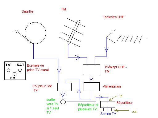 Comment brancher antenne rateau - Orientation antenne rateau ...