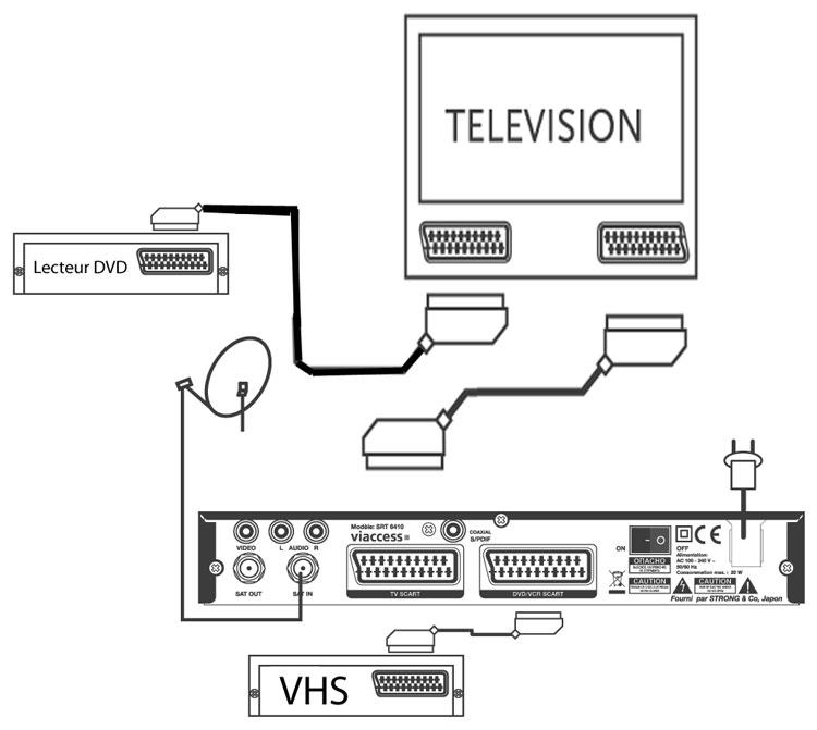 schéma décodeur satellite magnétoscope DVD
