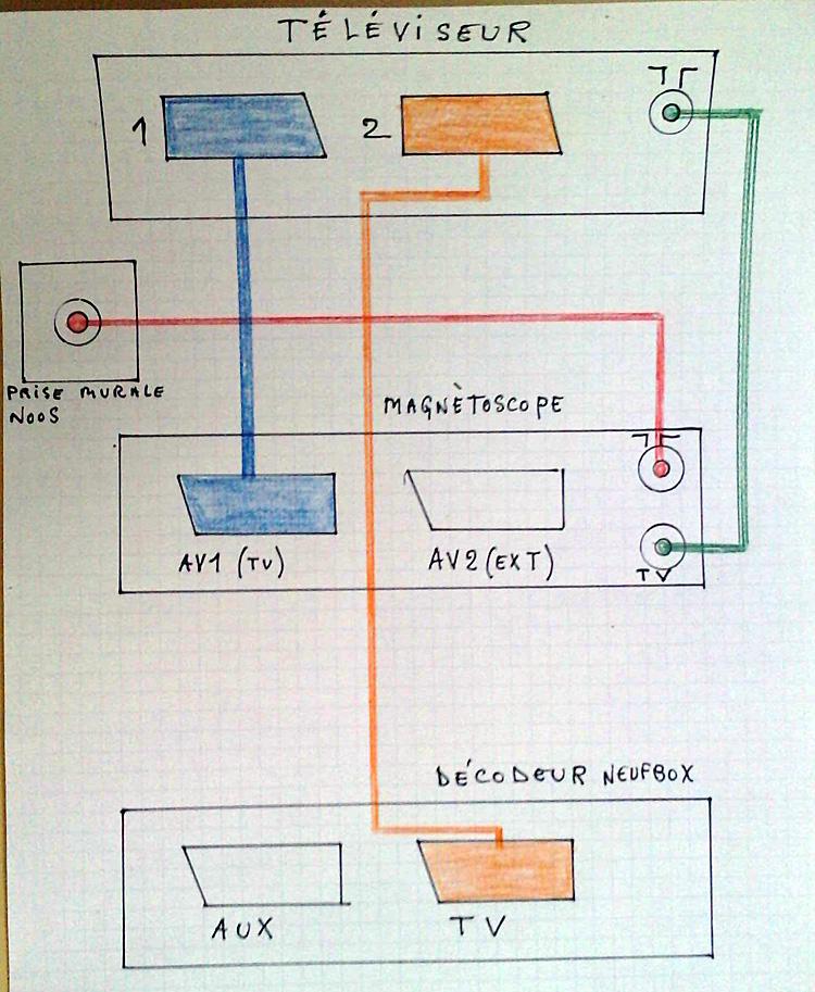 probl me enr gistrement tnt adsl questions r ponses sur la r ception tv tnt. Black Bedroom Furniture Sets. Home Design Ideas